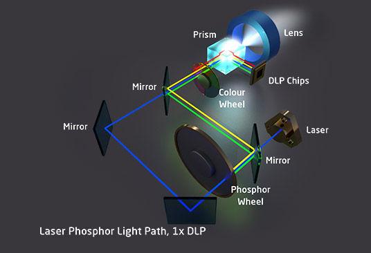 Led Light Source Laser Projectors