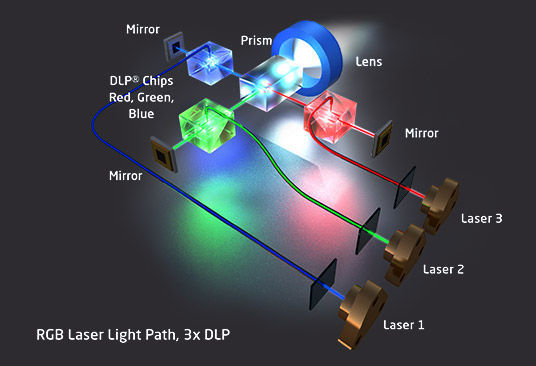Image result for pure laser DLP